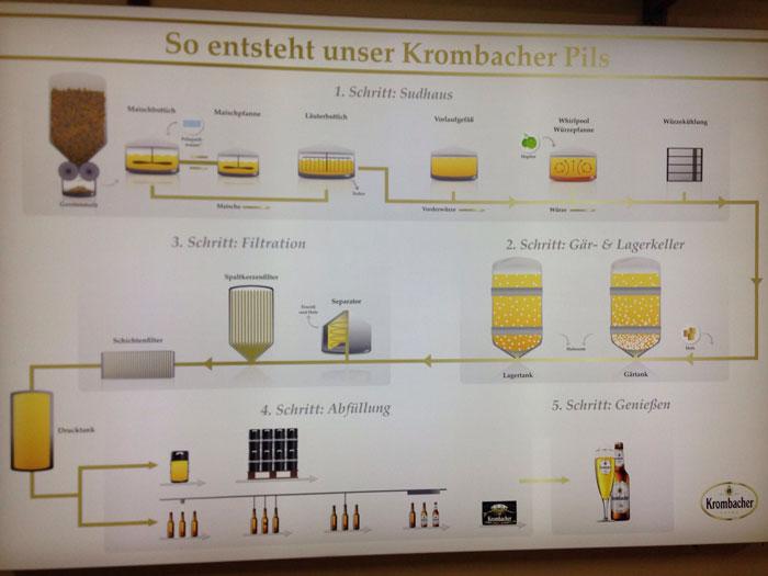 elaboración-cerveza